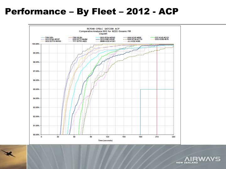 Performance – By Fleet – 2012 - ACP