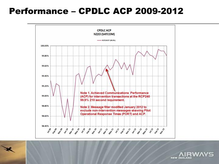 Performance – CPDLC ACP 2009-2012