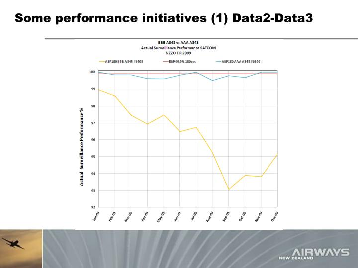 Some performance initiatives (1) Data2-Data3