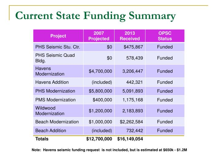 Current State Funding Summary