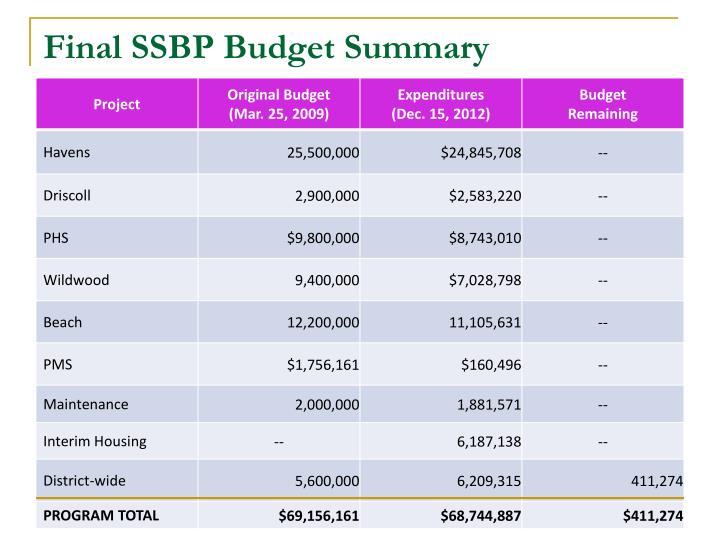 Final SSBP Budget Summary