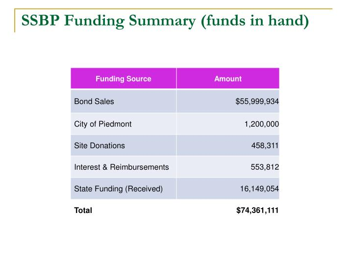 SSBP Funding Summary (funds in hand)