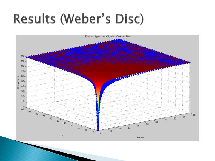 Results (Weber's Disc)