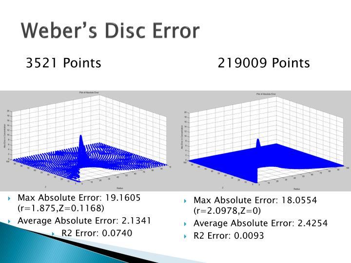 Weber's Disc Error