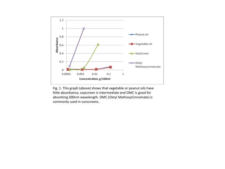 Fig. 1. This graph (above) shows that vegetable or peanut oils have little absorbance,
