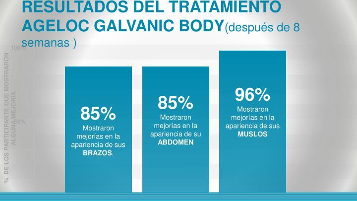 RESULTADOS DEL TRATAMIENTO AGELOC GALVANIC BODY