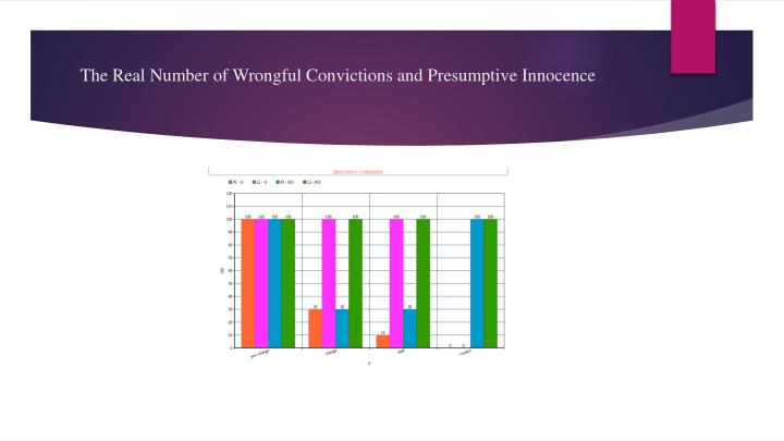 The real number of wrongful convictions and presumptive innocence1