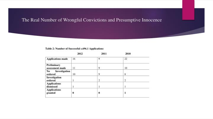 The real number of wrongful convictions and presumptive innocence2