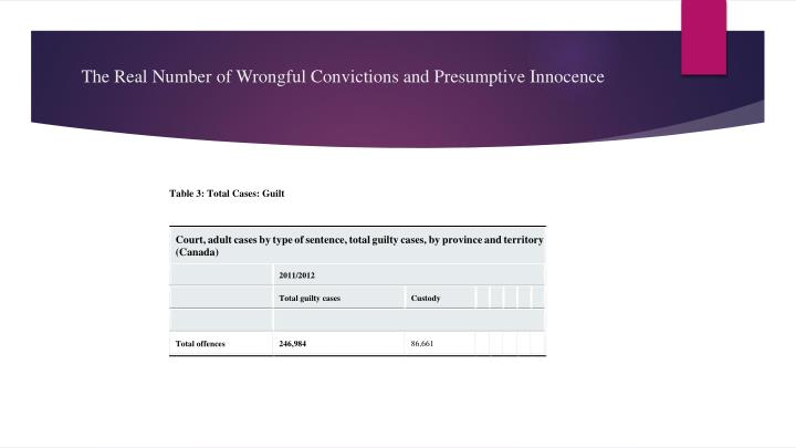 The Real Number of Wrongful Convictions and Presumptive Innocence