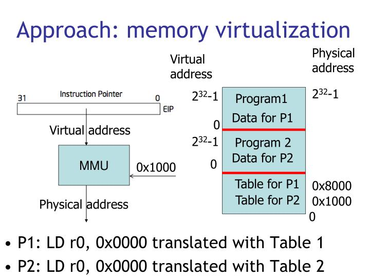 Approach: memory virtualization