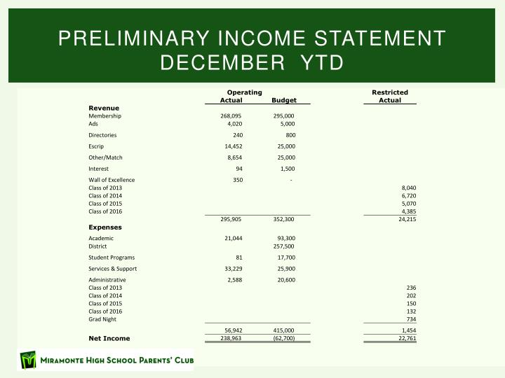 Preliminary Income statement