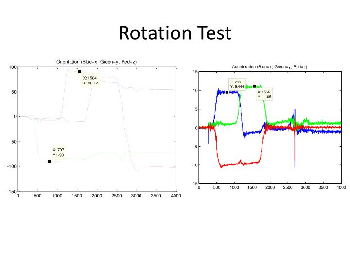Rotation Test