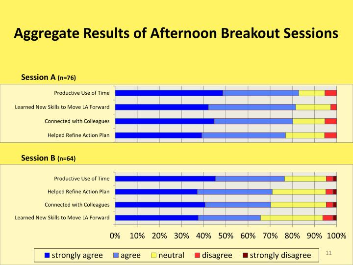 Aggregate Results of Afternoon Breakout Sessions