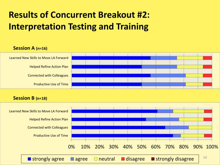 Results of Concurrent Breakout #2:
