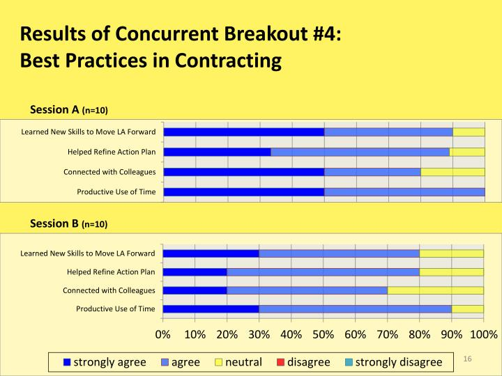 Results of Concurrent Breakout #4: