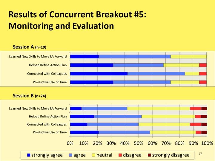 Results of Concurrent Breakout #5:
