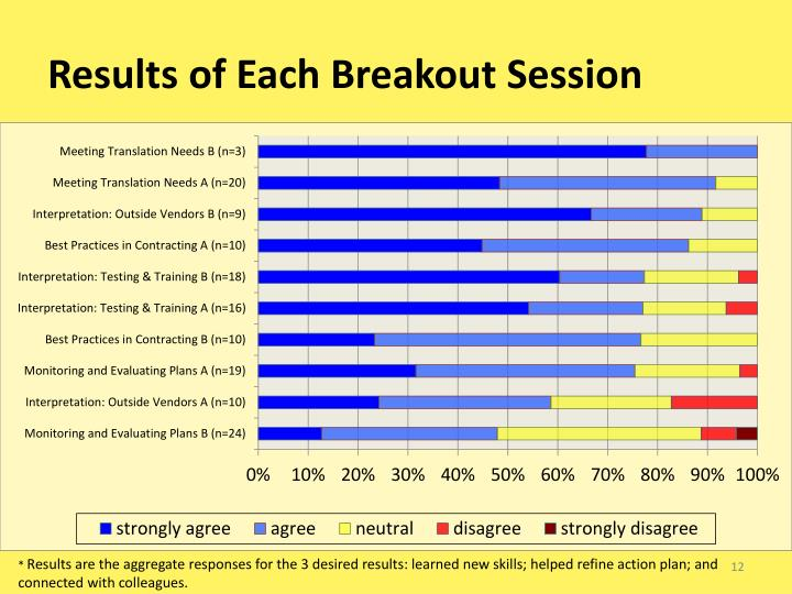 Results of Each Breakout Session