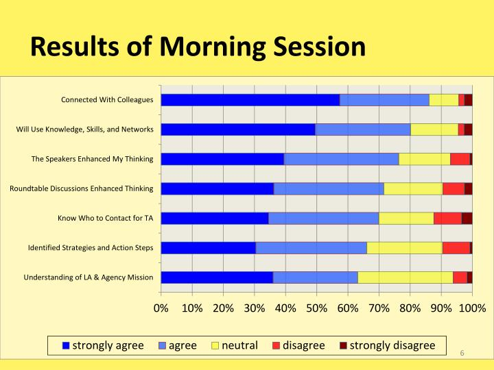 Results of Morning Session