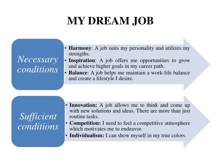 my dream job essays Read this essay on my dream job come browse our large digital warehouse of free sample essays get the knowledge you need in order to pass your classes and more.