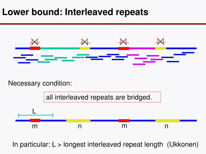 Lower bound: Interleaved repeats