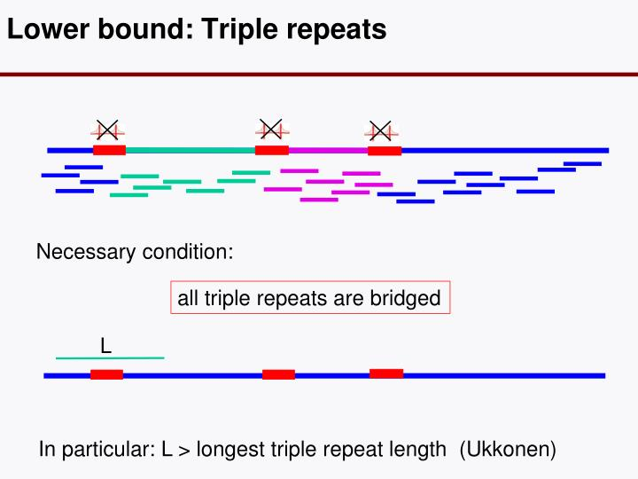 Lower bound: Triple repeats
