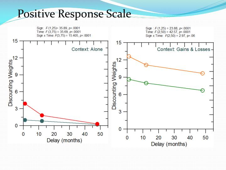 Positive Response Scale