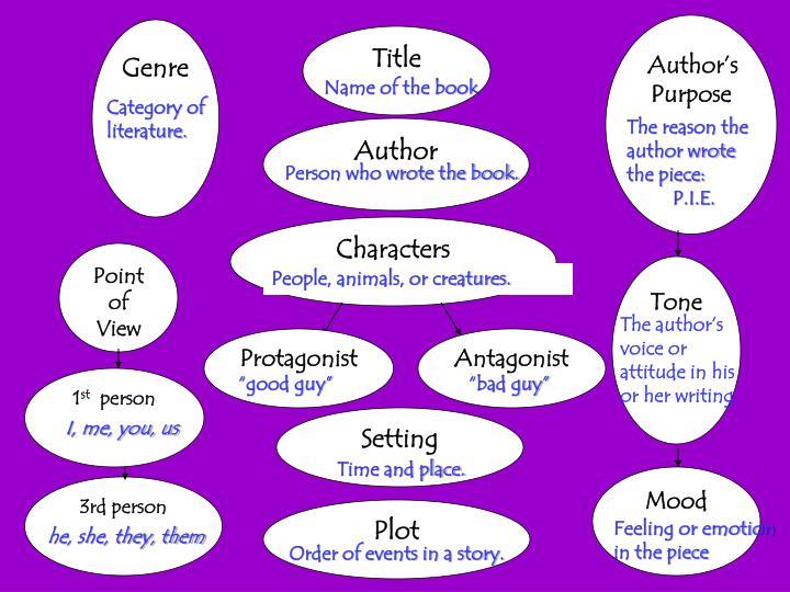 Author's