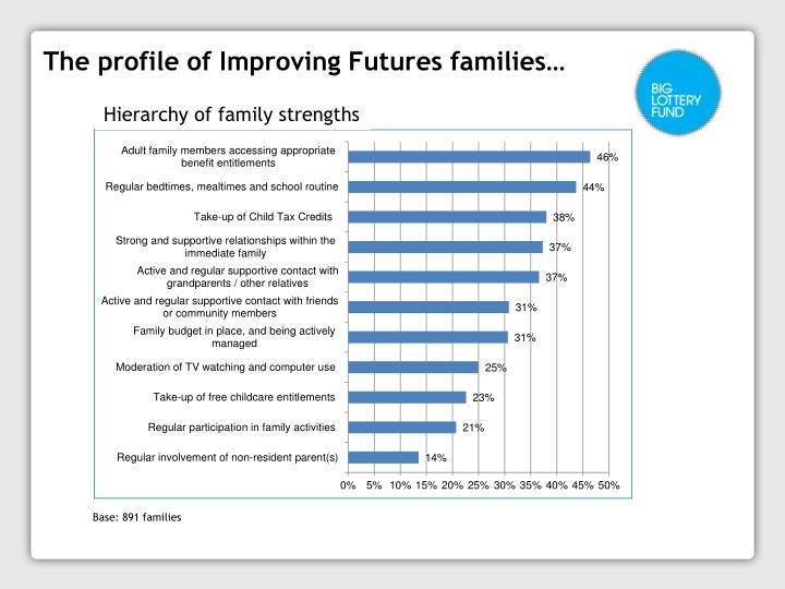The profile of Improving Futures families…