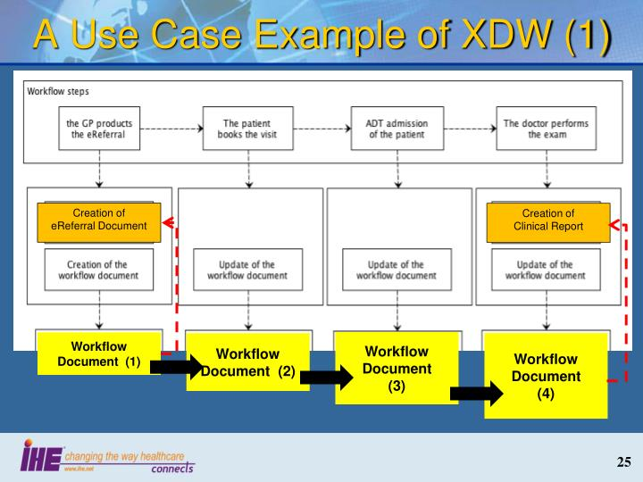A Use Case Example of XDW (1)