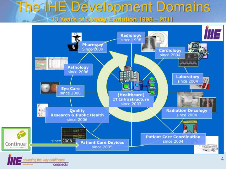 The IHE Development Domains