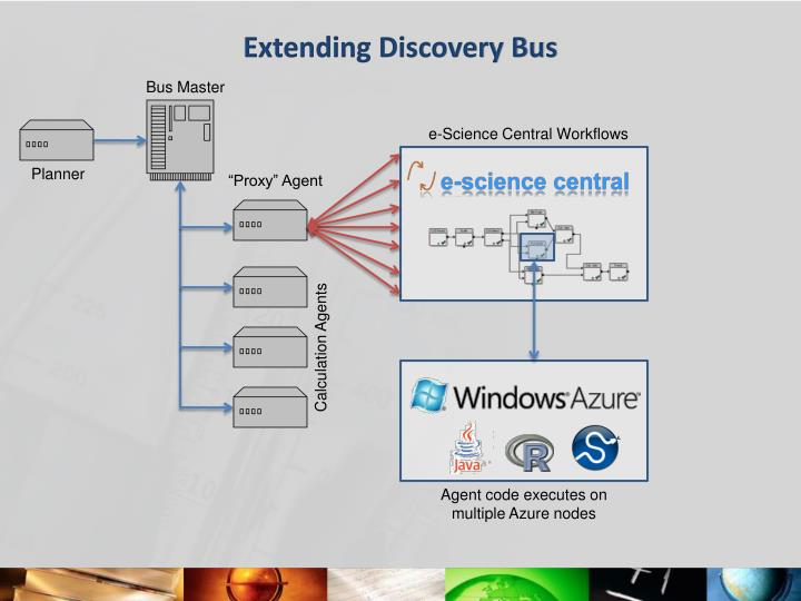 Extending Discovery Bus