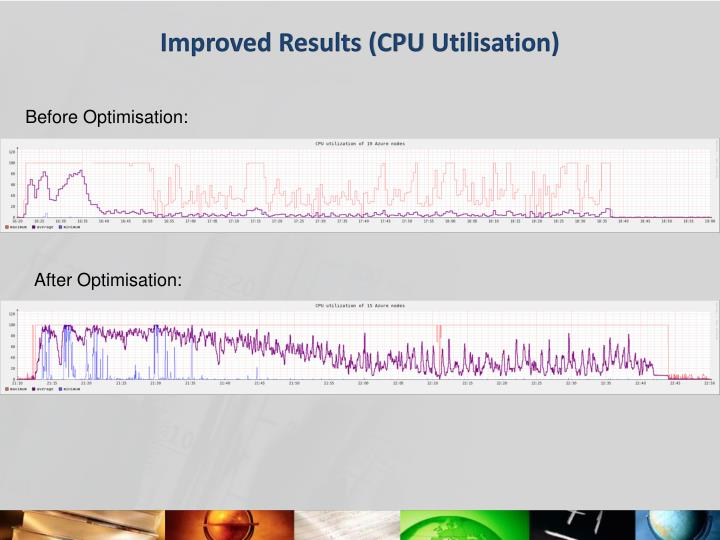 Improved Results (CPU