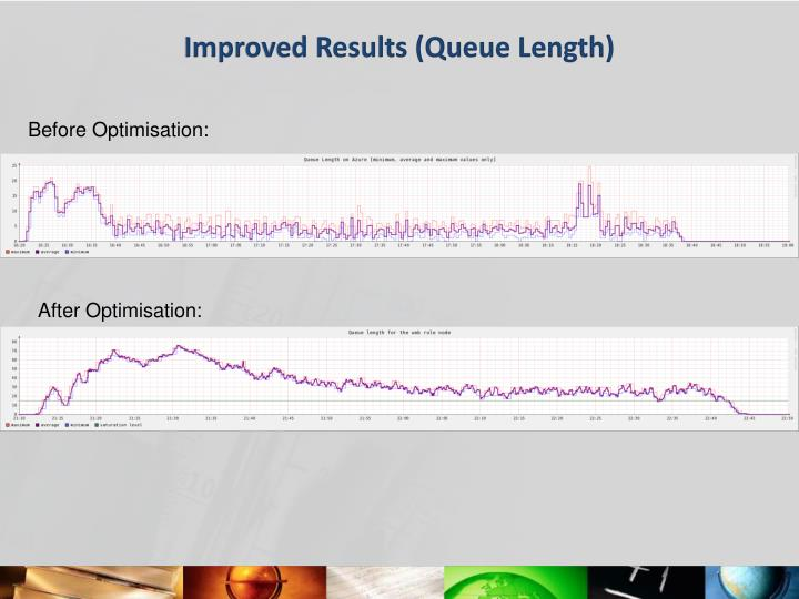 Improved Results (Queue Length)