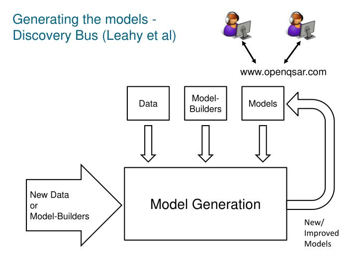 Generating the models -
