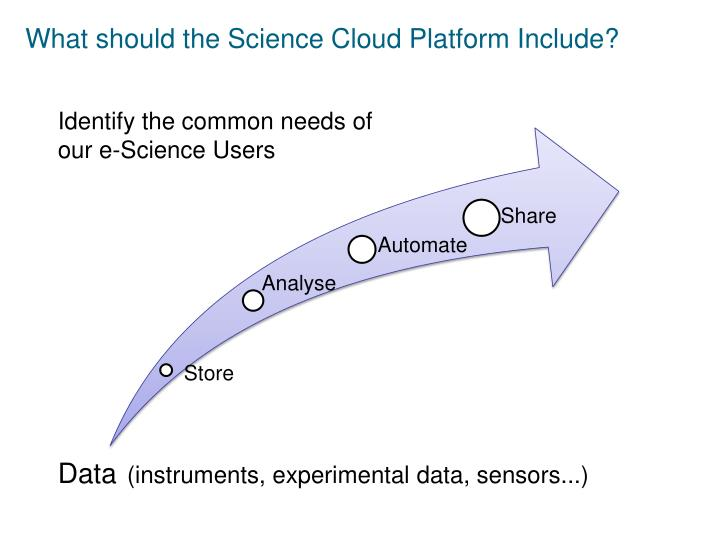 What should the Science Cloud Platform Include?