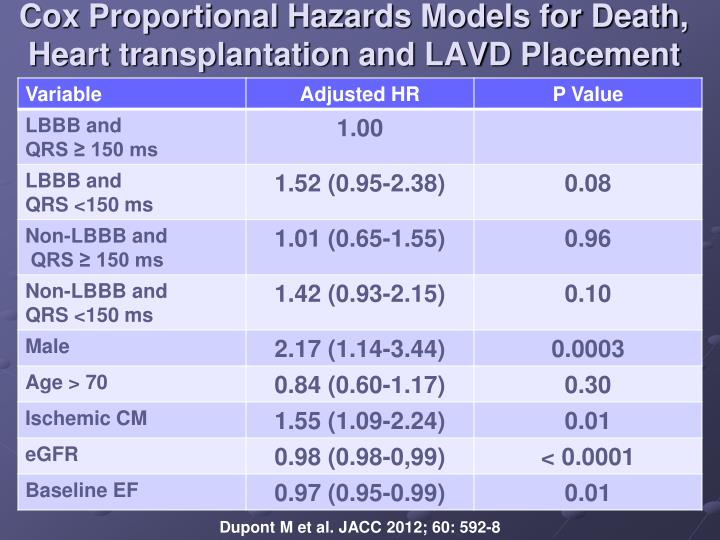 Cox Proportional Hazards Models for Death, Heart transplantation and LAVD Placement