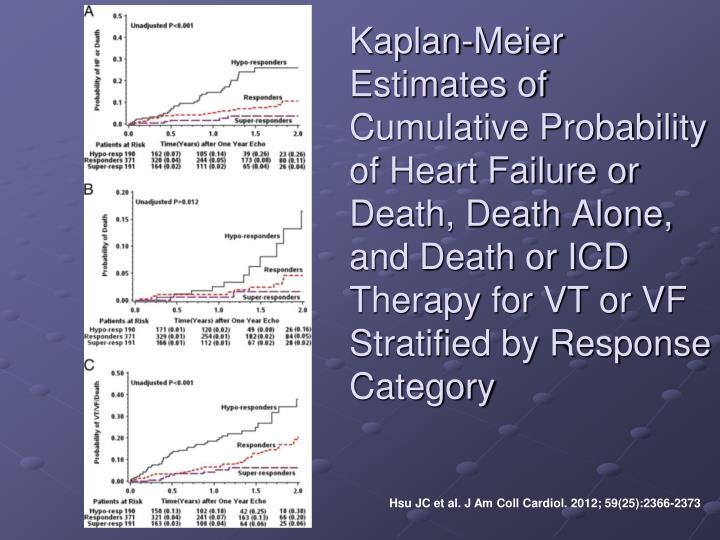 Kaplan-Meier Estimates of Cumulative Probability of Heart Failure or Death, Death Alone, and Death or ICD Therapy for VT or VF Stratified by Response Category
