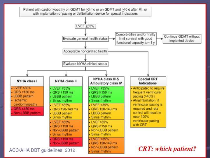 ACC/AHA DBT guidelines, 2012