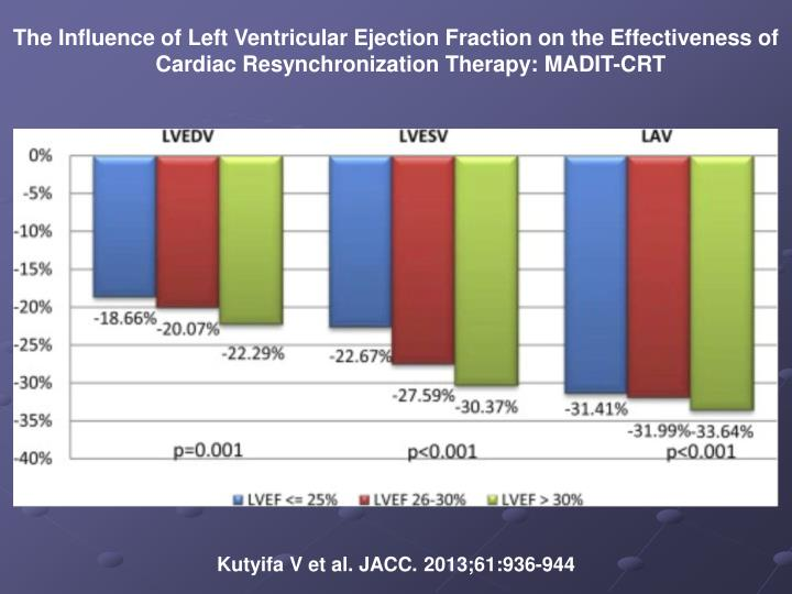 The Influence of Left Ventricular Ejection Fraction on the Effectiveness of Cardiac Resynchronization Therapy: MADIT-CRT
