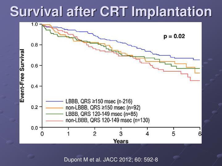 Survival after CRT Implantation