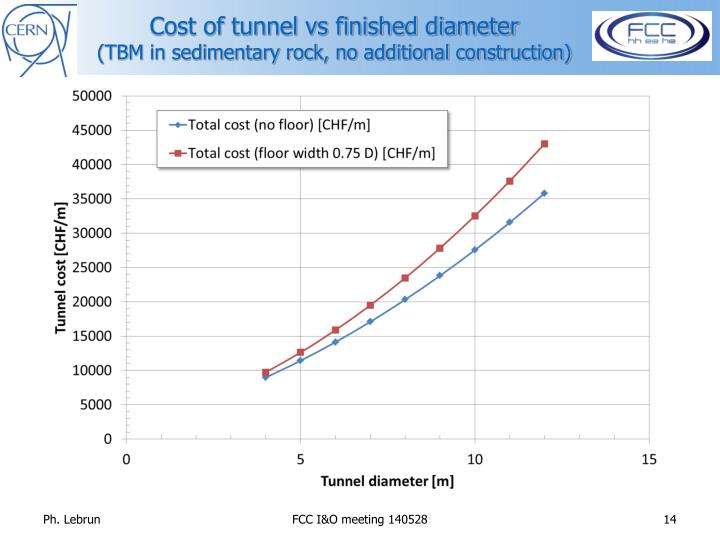 Cost of tunnel vs finished diameter