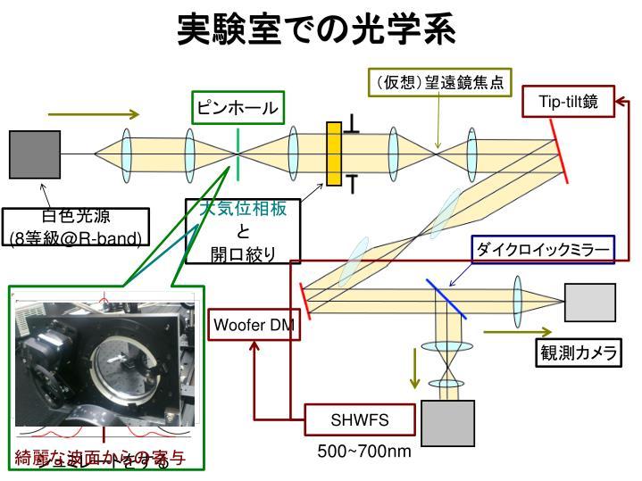 実験室での光学系