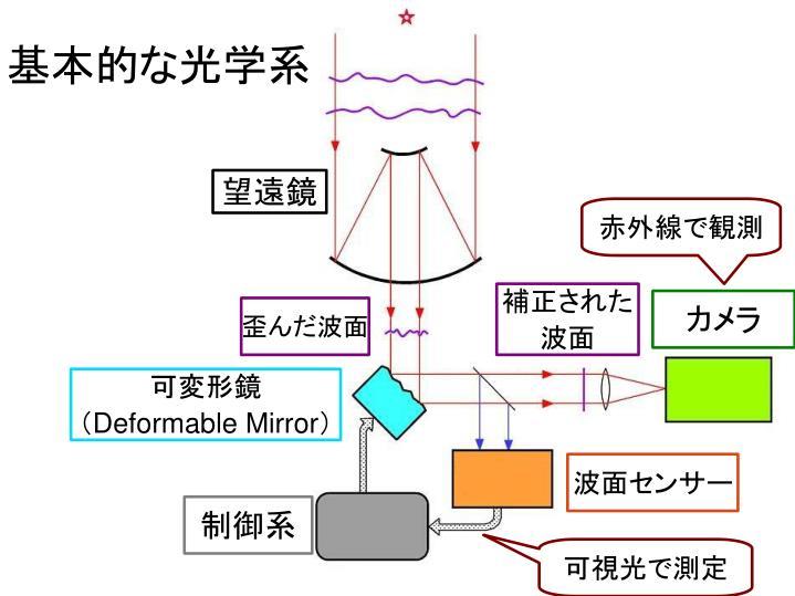 基本的な光学系