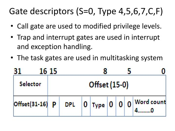 Gate descriptors (S=0, Type 4,5,6,7,C,F)