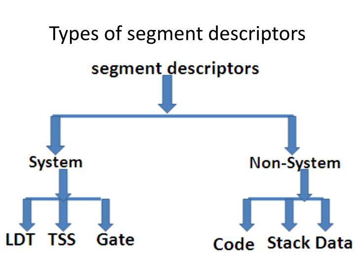 Types of segment descriptors