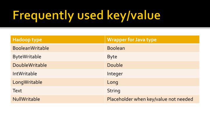 Frequently used key/value
