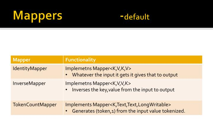 Mappers -