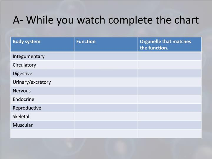 A- While you watch complete the chart