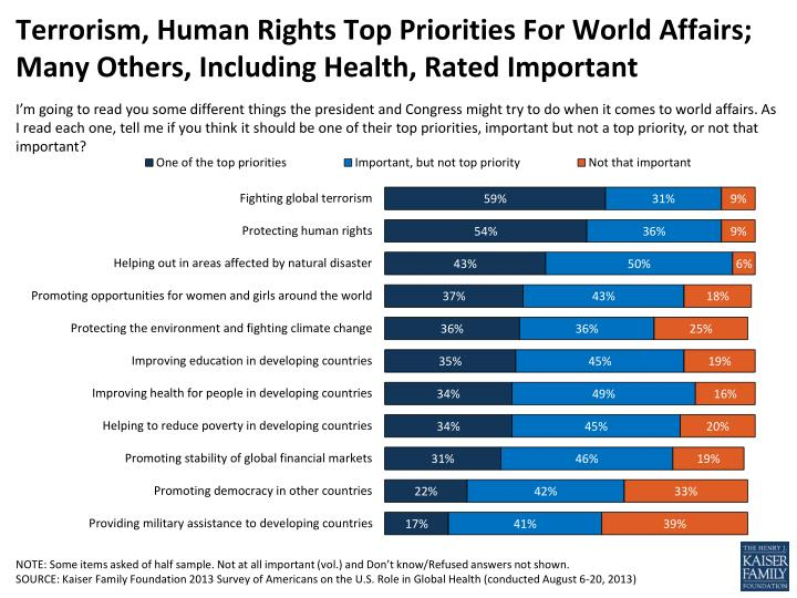 Terrorism, Human Rights Top Priorities For World Affairs; Many Others, Including Health, Rated Important