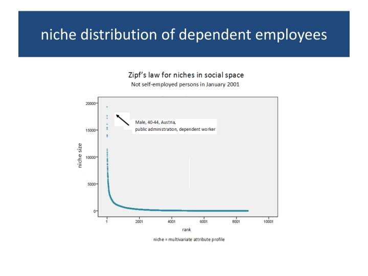 niche distribution of dependent employees